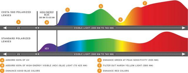 costa 580 lens pattern