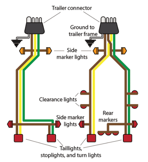 boat trailer wiring tips from boatus bd outdoors depending on the complexity of the trailer s lights and other equipment winch brake controller and so on the wiring harness from the towing vehicle to