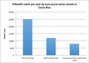 tuna limits charts